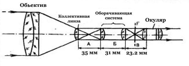 Оптическая схема зрительной