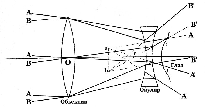 конструкция подзорной трубы