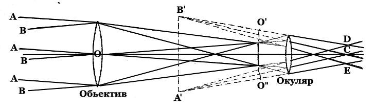 устройство зрительной трубы